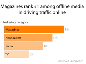 magazines drive traffic online