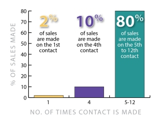 Marketing Minute Sales Contact Graphic-01